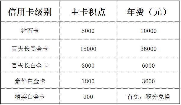 民生白金end黑金信用卡最新申请条件曝光68 作者:厦门微辰金服 帖子ID:839