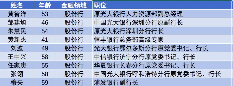 金融反腐2020:股份行9人被查 5人有同一银行任职经历